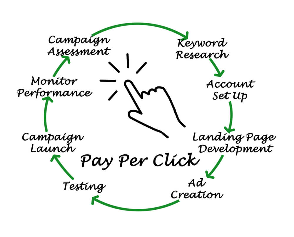 A circle showing the cyclical nature of PPC