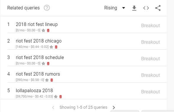 riotfest related queries in google trends