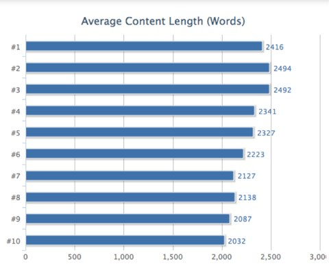 How Word Count Affects Conversions and SEO